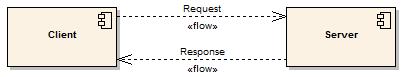 Client - Server Request/Response communication unit