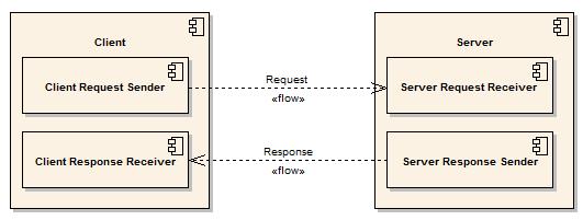 Client - Server Extended Request/Response communication unit